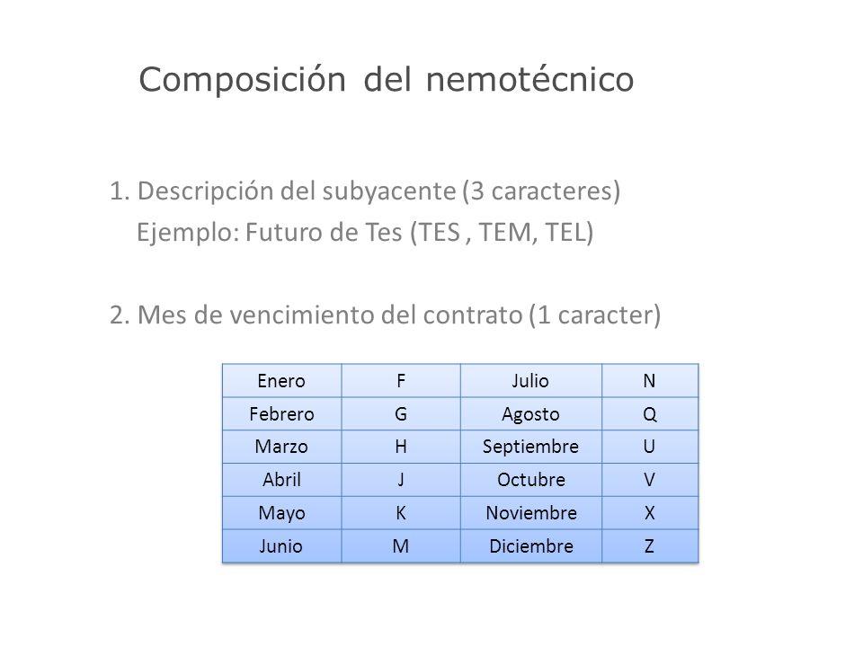 Composición del nemotécnico