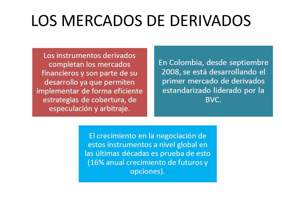 LOS MERCADOS DE DERIVADOS