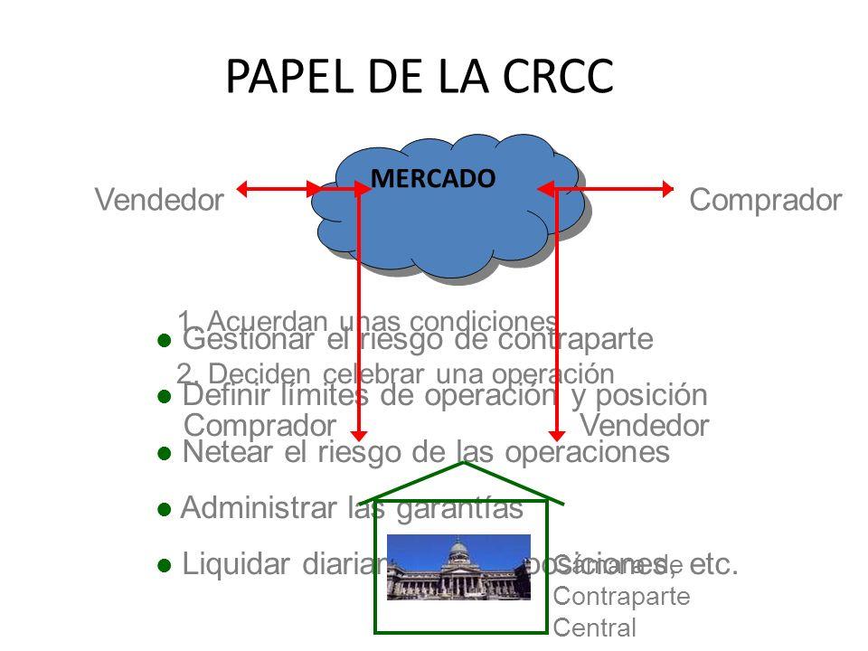 PAPEL DE LA CRCC Vendedor Comprador Gestionar el riesgo de contraparte