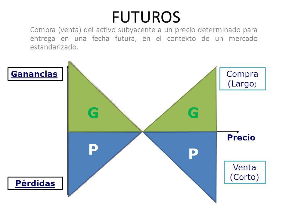 FUTUROS Compra (venta) del activo subyacente a un precio determinado para entrega en una fecha futura, en el contexto de un mercado estandarizado.