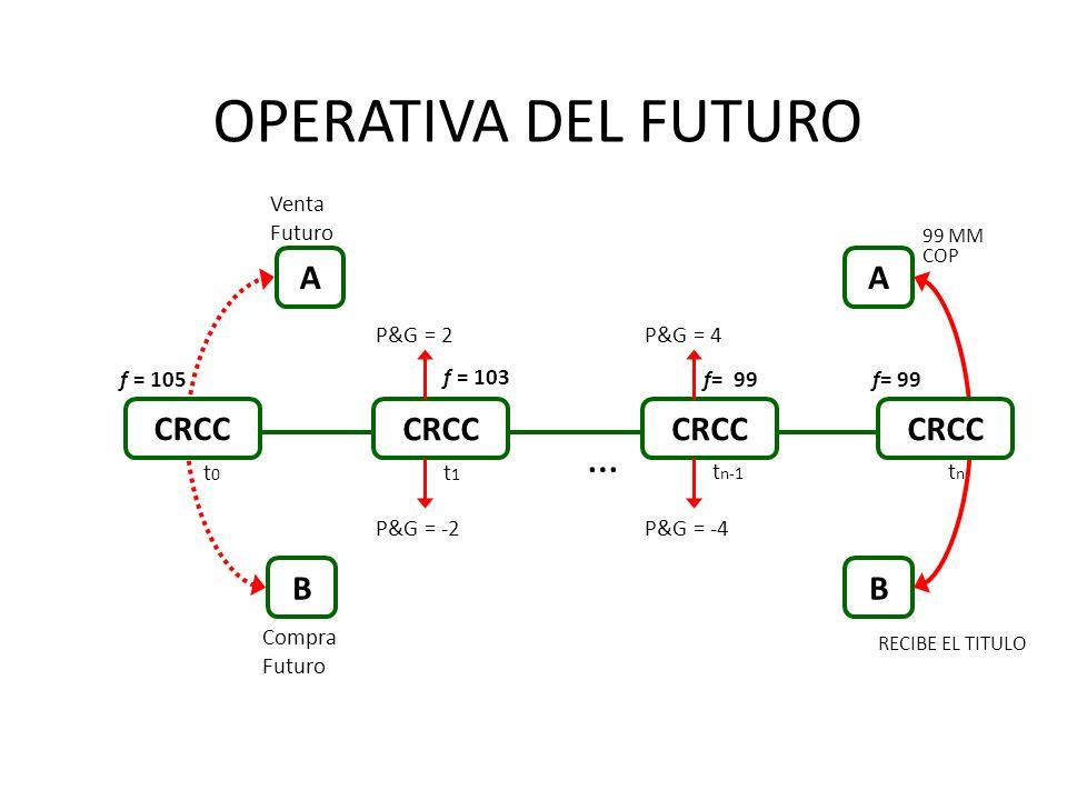 OPERATIVA DEL FUTURO … A A CRCC CRCC CRCC CRCC B B Venta Futuro