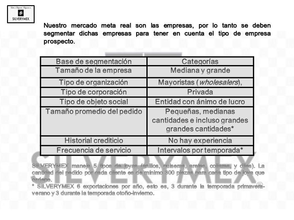 Mayoristas (wholesalers), Tipo de corporación Privada