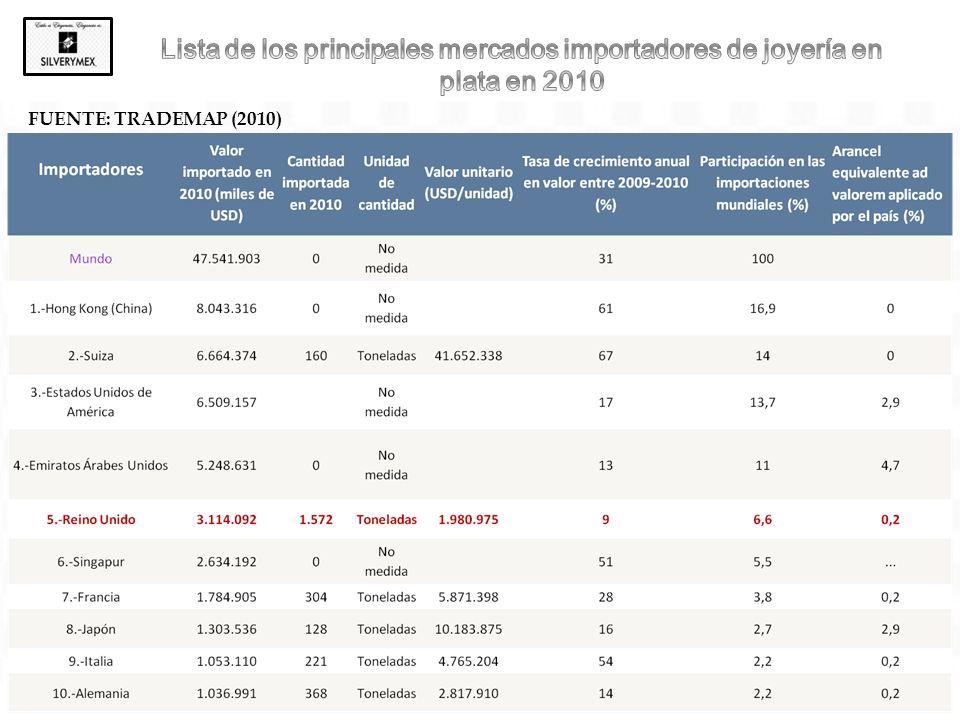 Lista de los principales mercados importadores de joyería en plata en 2010