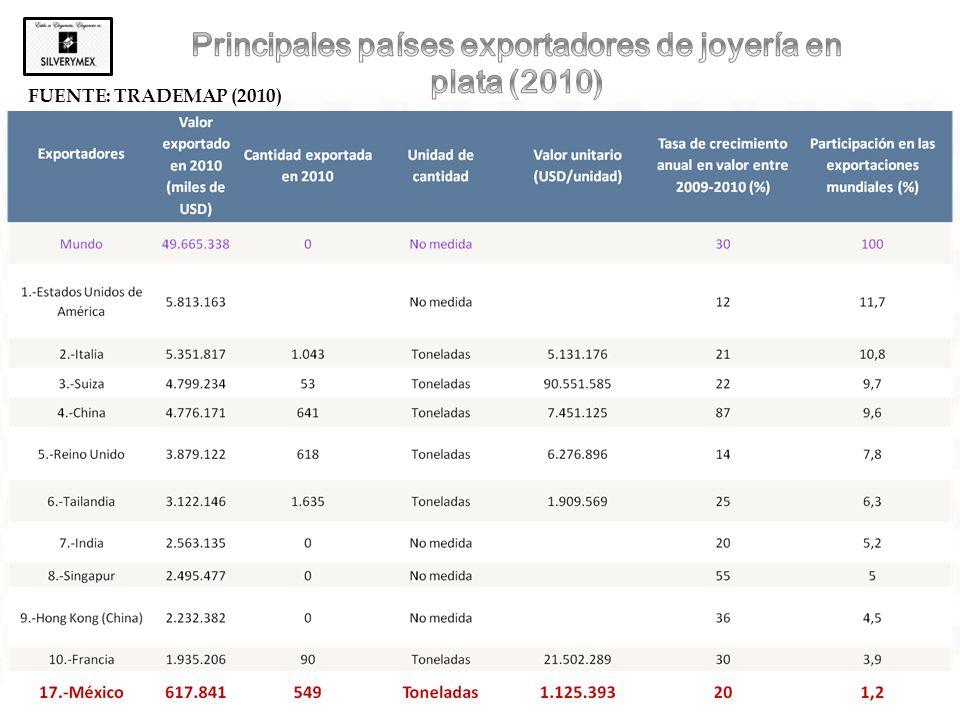 Principales países exportadores de joyería en plata (2010)