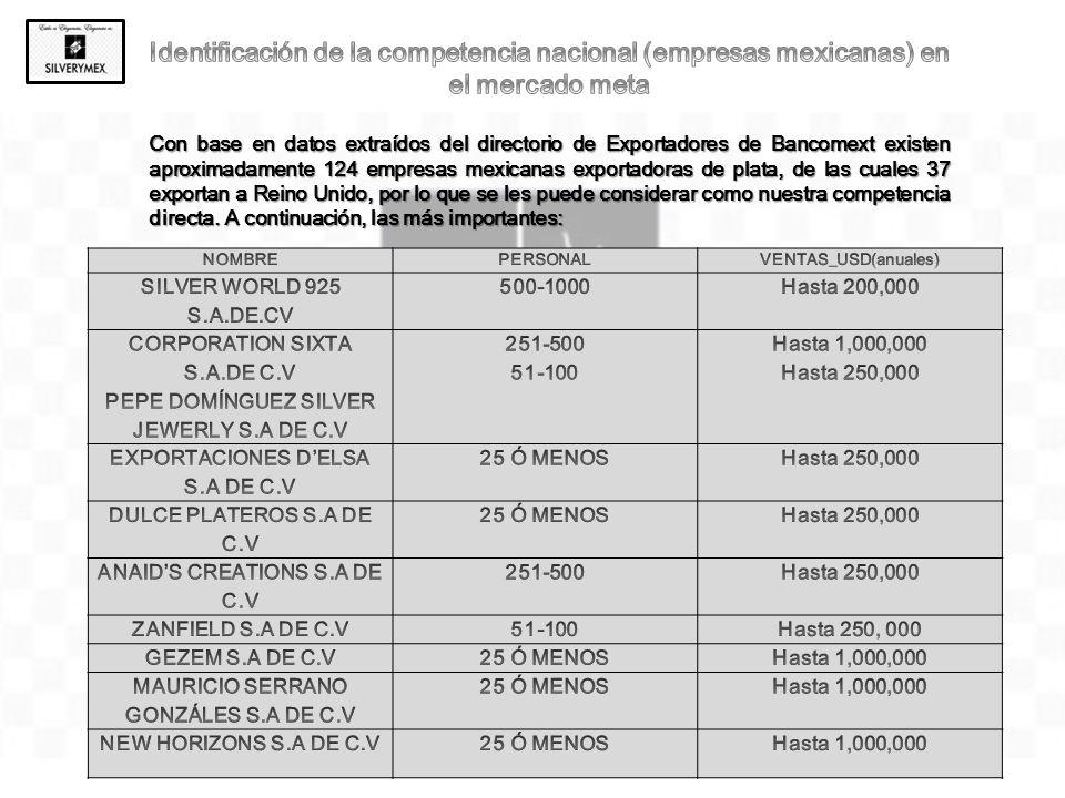 Identificación de la competencia nacional (empresas mexicanas) en el mercado meta