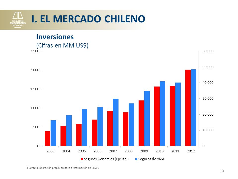 I. EL MERCADO CHILENO Inversiones (Cifras en MM US$)