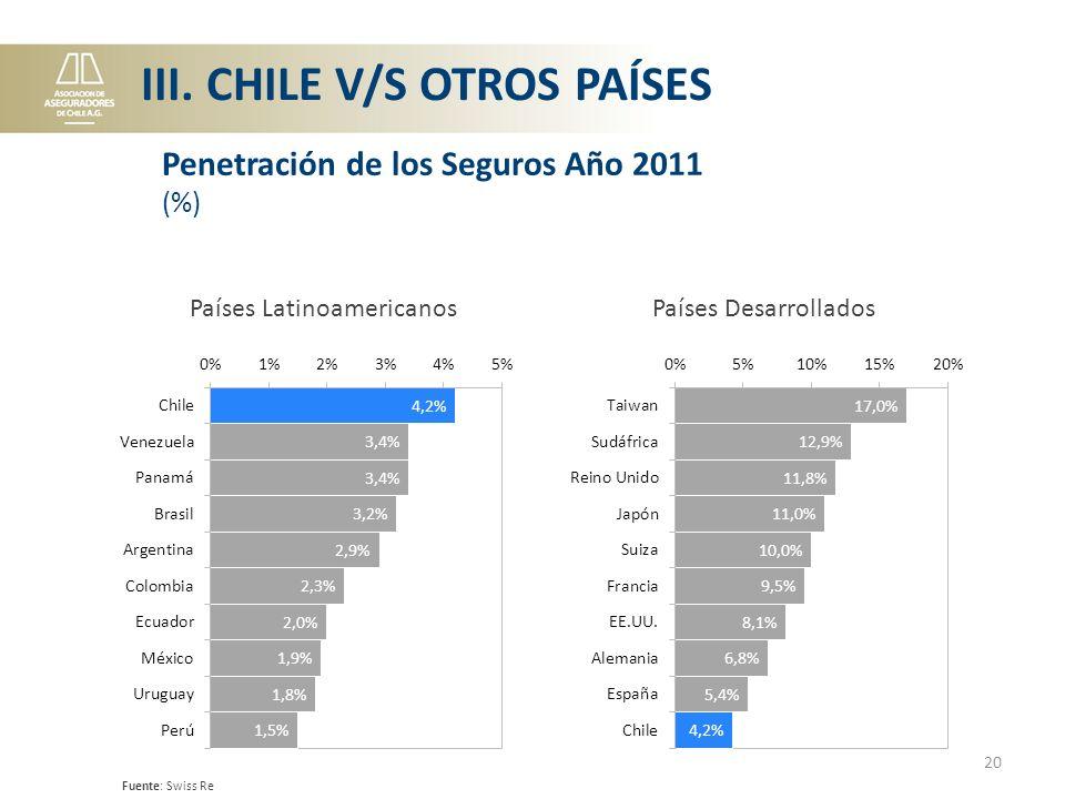 Países Latinoamericanos