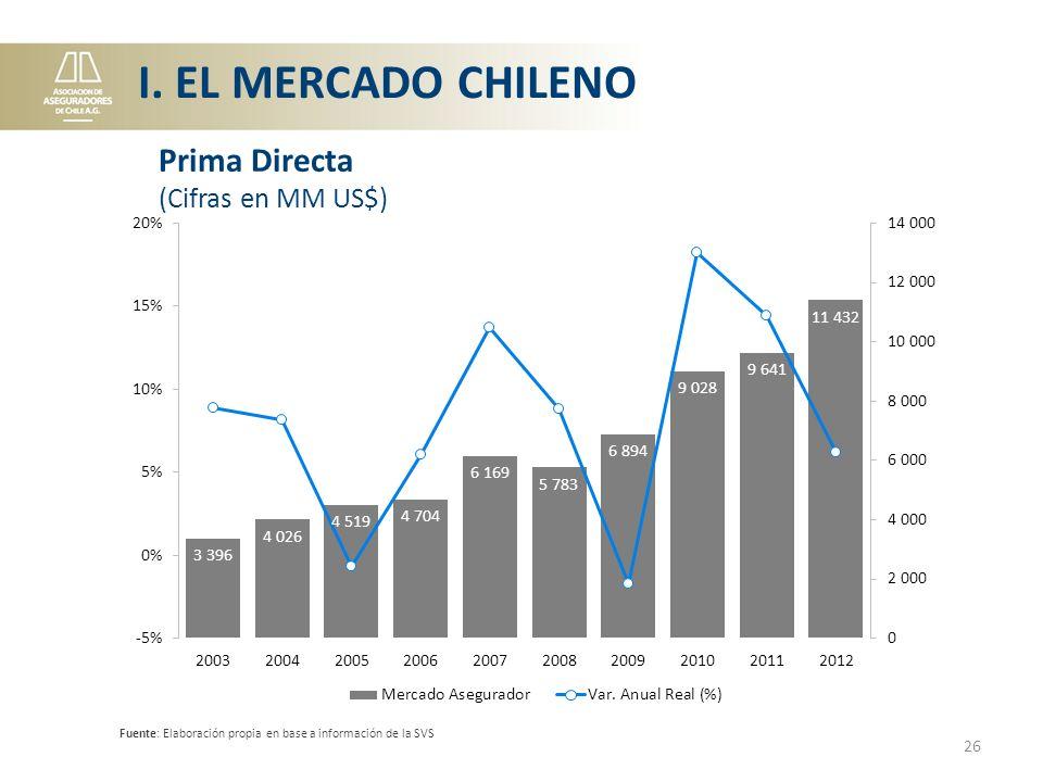 I. EL MERCADO CHILENO Prima Directa (Cifras en MM US$)