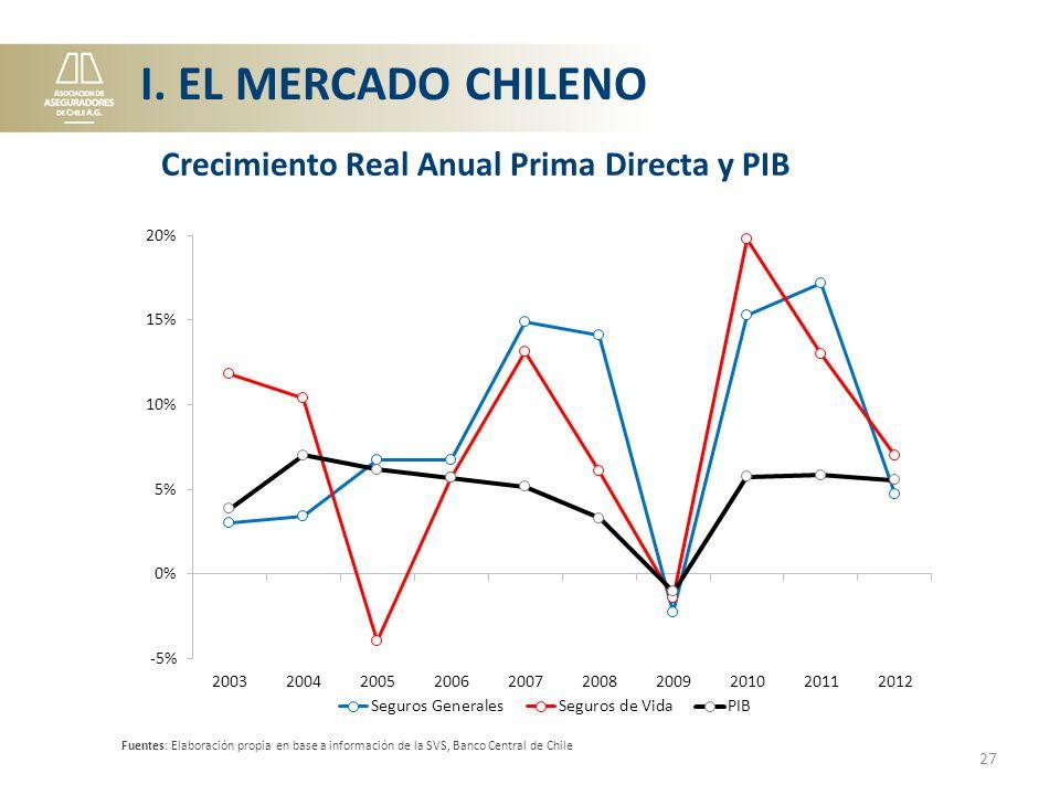I. EL MERCADO CHILENO Crecimiento Real Anual Prima Directa y PIB