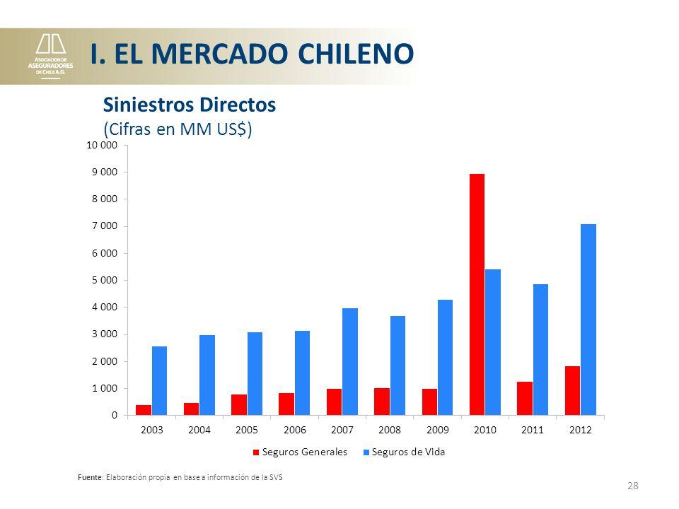 I. EL MERCADO CHILENO Siniestros Directos (Cifras en MM US$)