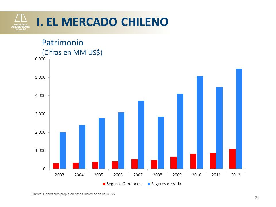 I. EL MERCADO CHILENO Patrimonio (Cifras en MM US$)