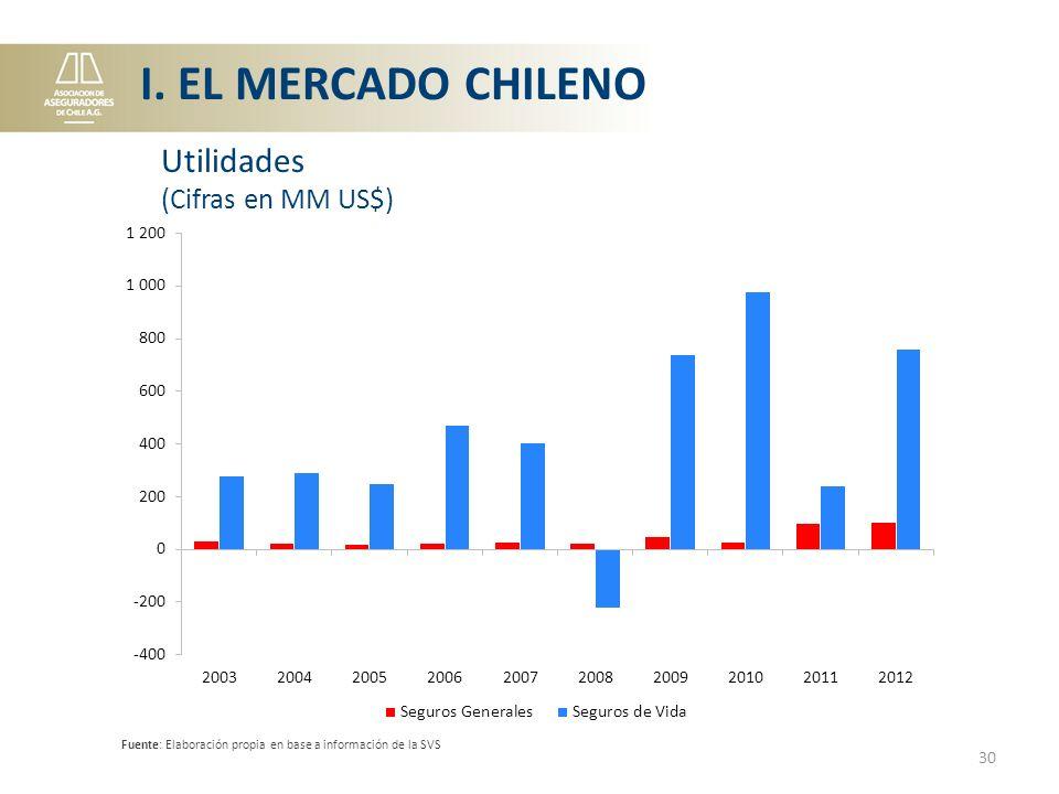 I. EL MERCADO CHILENO Utilidades (Cifras en MM US$)