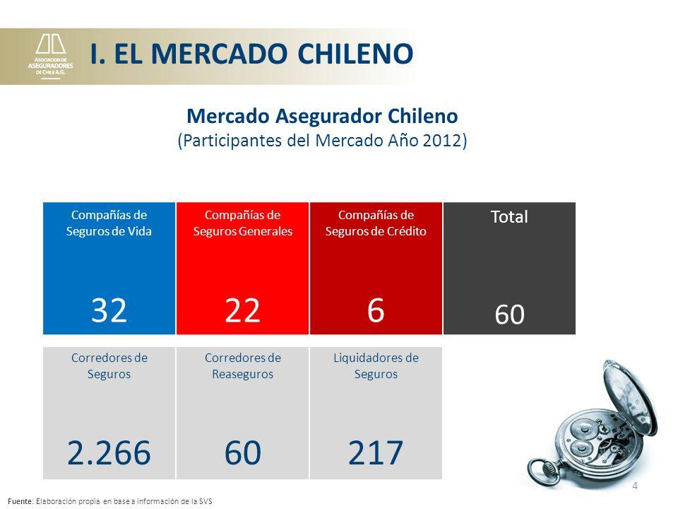 Mercado Asegurador Chileno