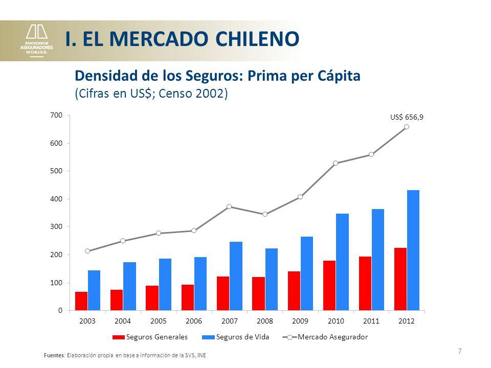 I. EL MERCADO CHILENO Densidad de los Seguros: Prima per Cápita