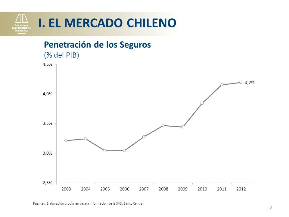 I. EL MERCADO CHILENO Penetración de los Seguros (% del PIB)