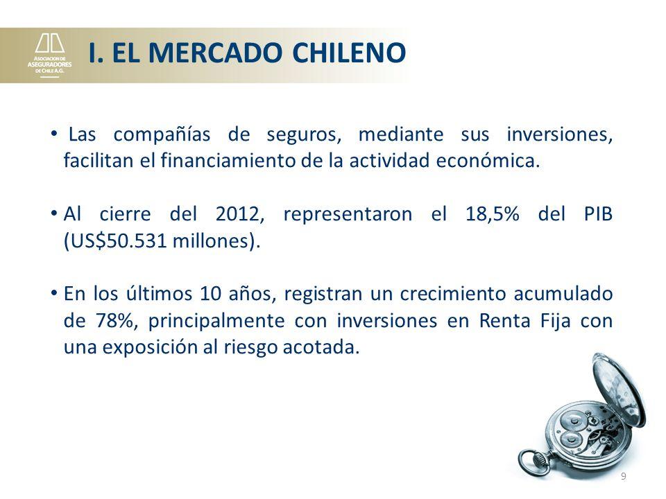 I. EL MERCADO CHILENO Las compañías de seguros, mediante sus inversiones, facilitan el financiamiento de la actividad económica.