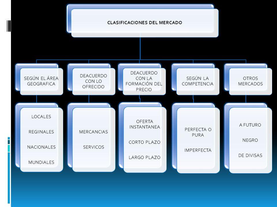 CLASIFICACIONES DEL MERCADO
