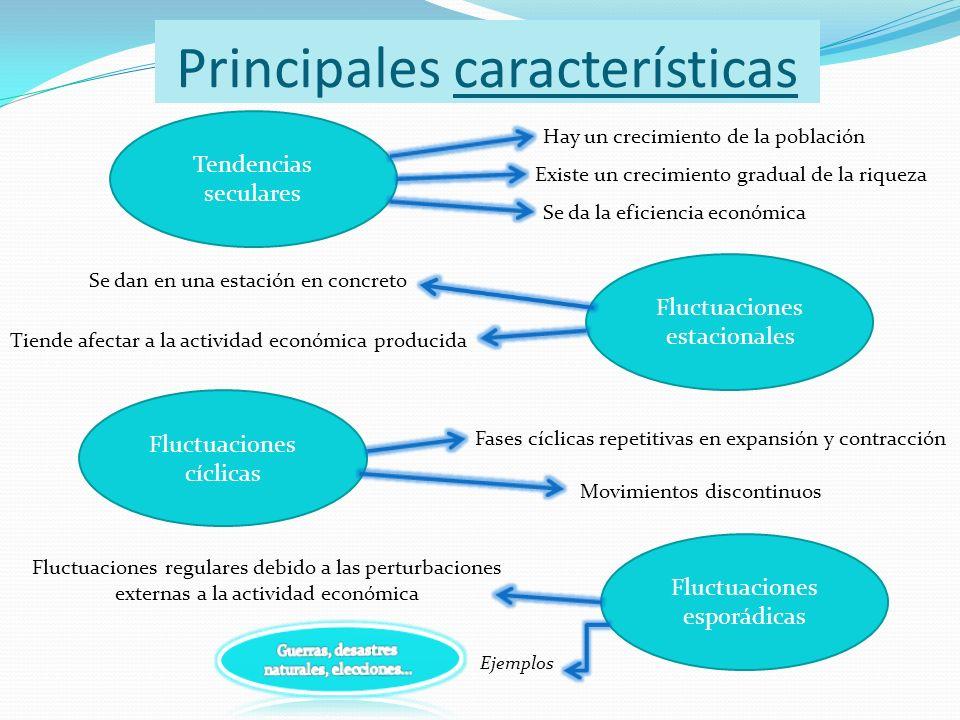 Principales características