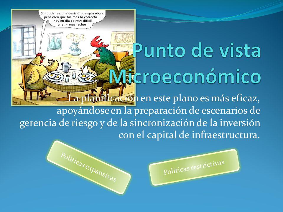 Punto de vista Microeconómico