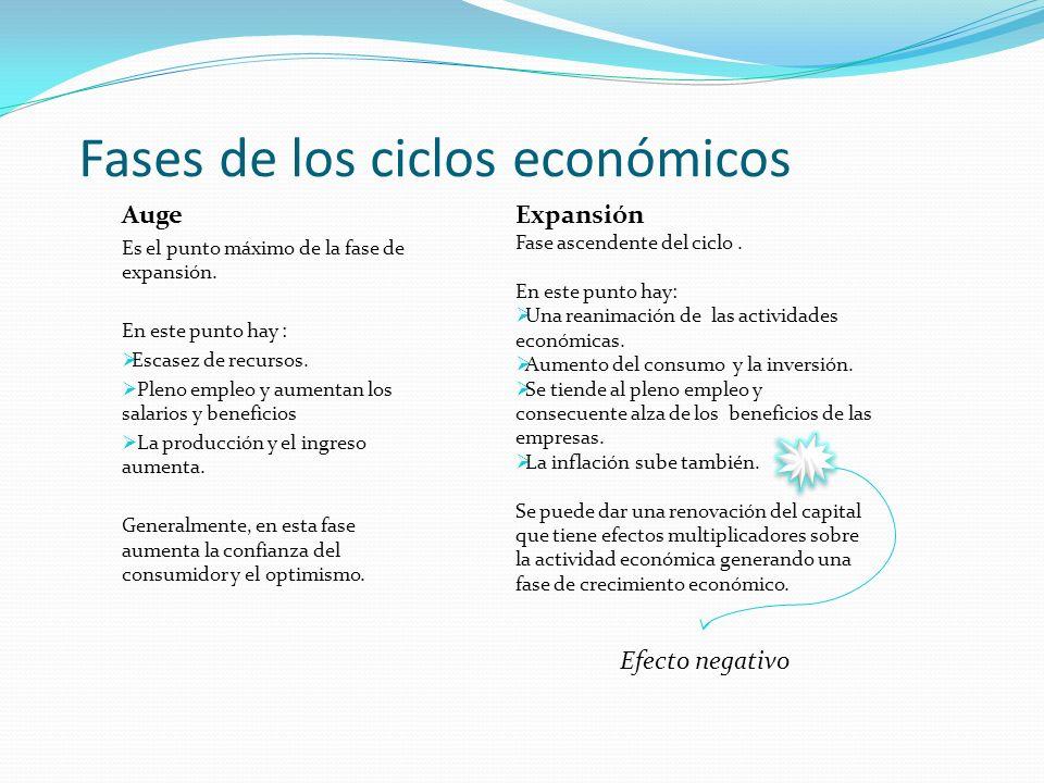 Fases de los ciclos económicos