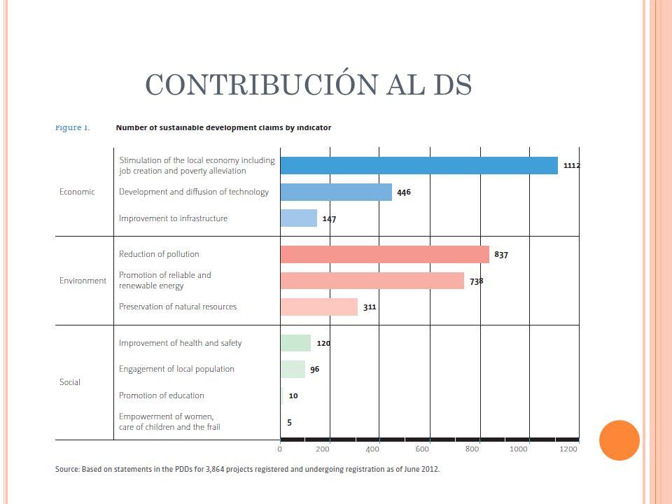 CONTRIBUCIÓN AL DS