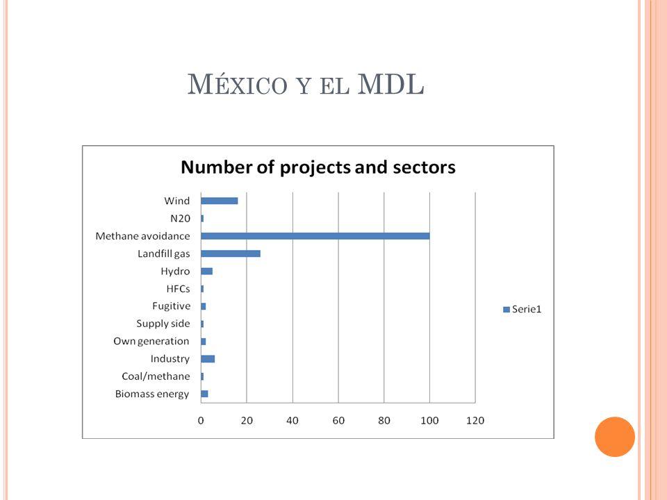 México y el MDL