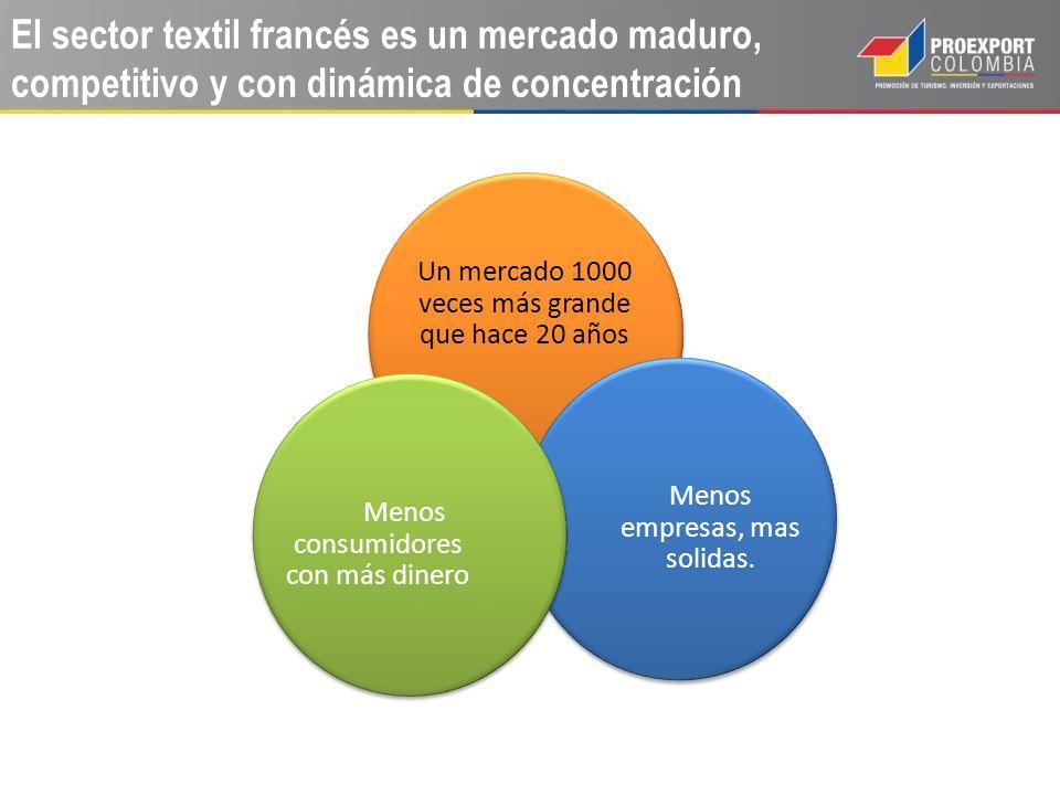 El sector textil francés es un mercado maduro, competitivo y con dinámica de concentración