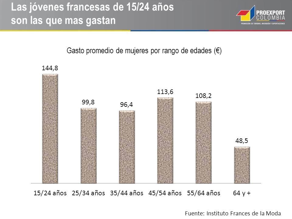 Las jóvenes francesas de 15/24 años son las que mas gastan