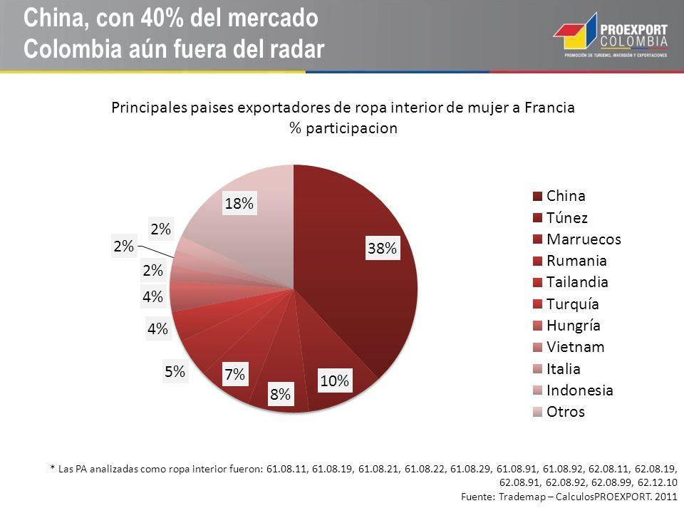 China, con 40% del mercado Colombia aún fuera del radar
