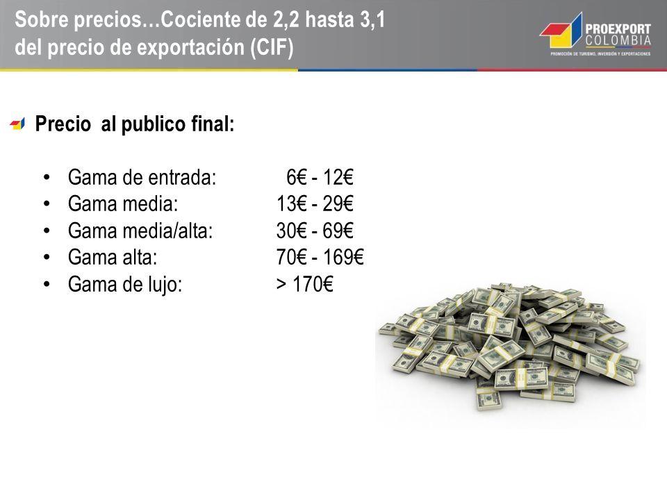 Sobre precios…Cociente de 2,2 hasta 3,1 del precio de exportación (CIF)