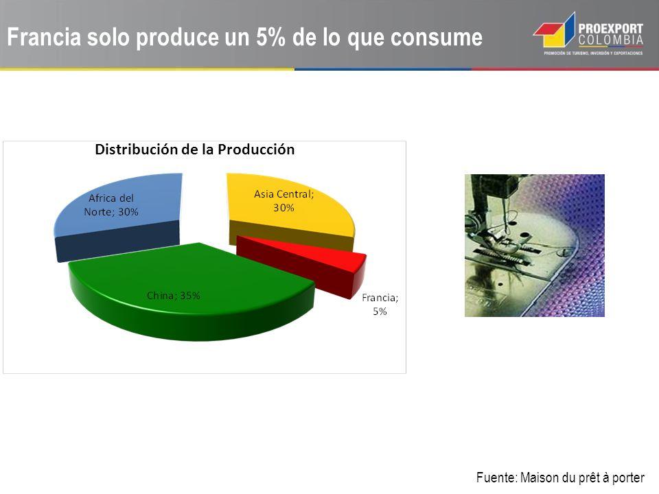 Francia solo produce un 5% de lo que consume