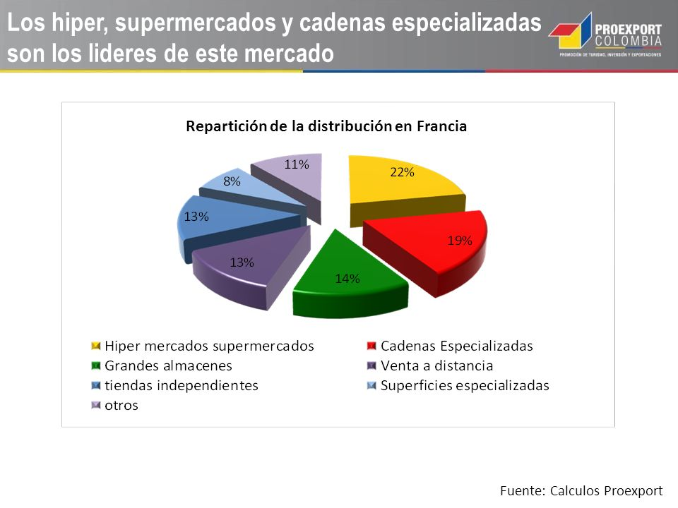 Los hiper, supermercados y cadenas especializadas son los lideres de este mercado