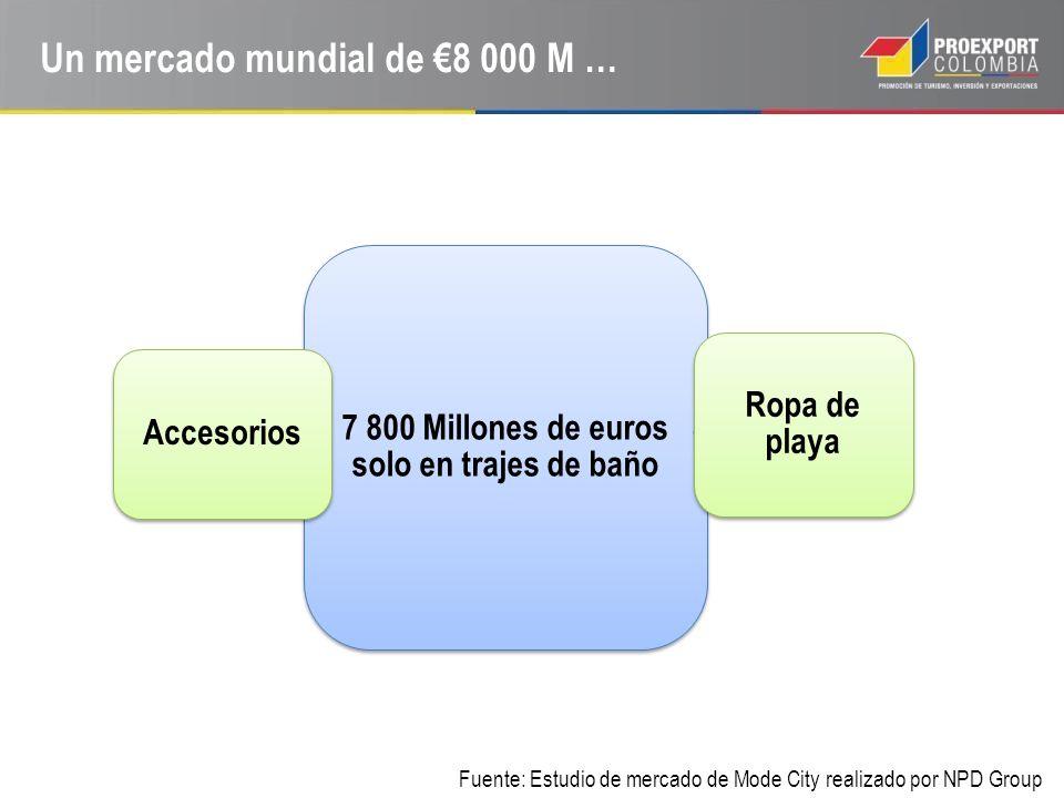 Un mercado mundial de €8 000 M …