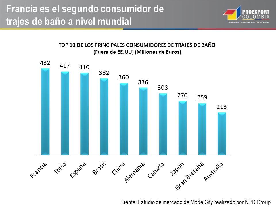 Francia es el segundo consumidor de trajes de baño a nivel mundial