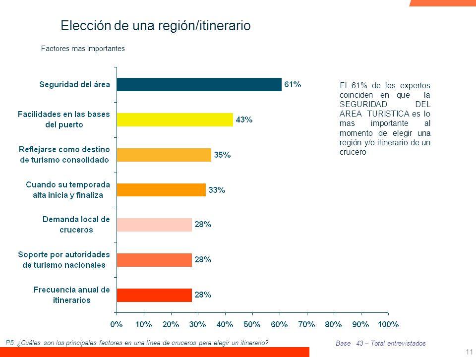 Elección de una región/itinerario
