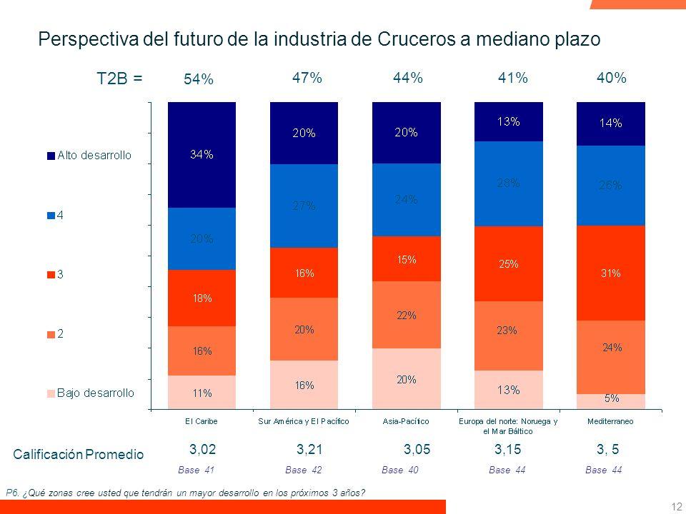Perspectiva del futuro de la industria de Cruceros a mediano plazo