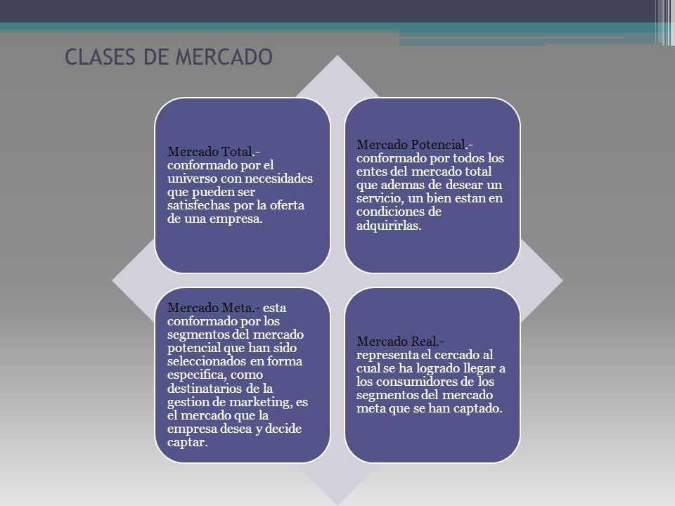 CLASES DE MERCADO Mercado Total.- conformado por el universo con necesidades que pueden ser satisfechas por la oferta de una empresa.