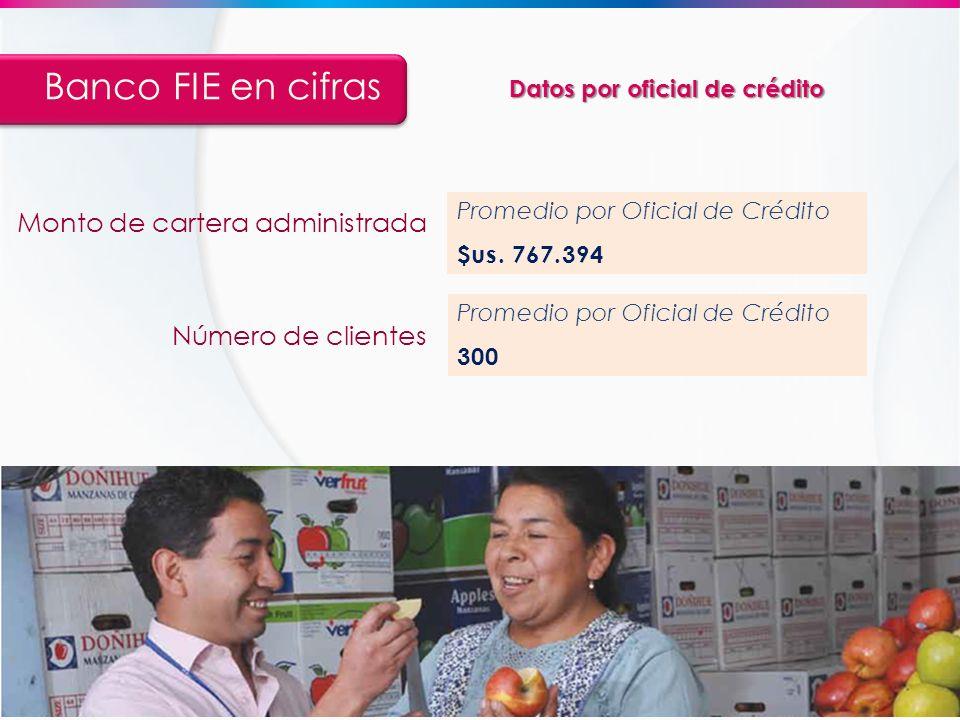 Banco FIE en cifras Monto de cartera administrada Número de clientes