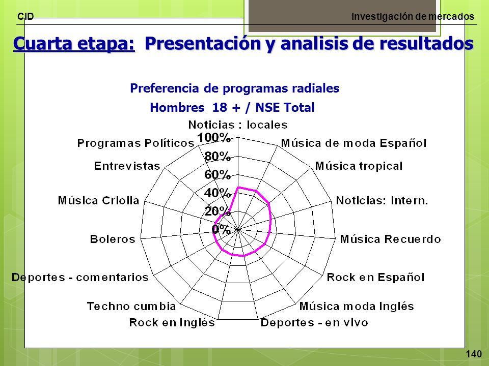 Preferencia de programas radiales