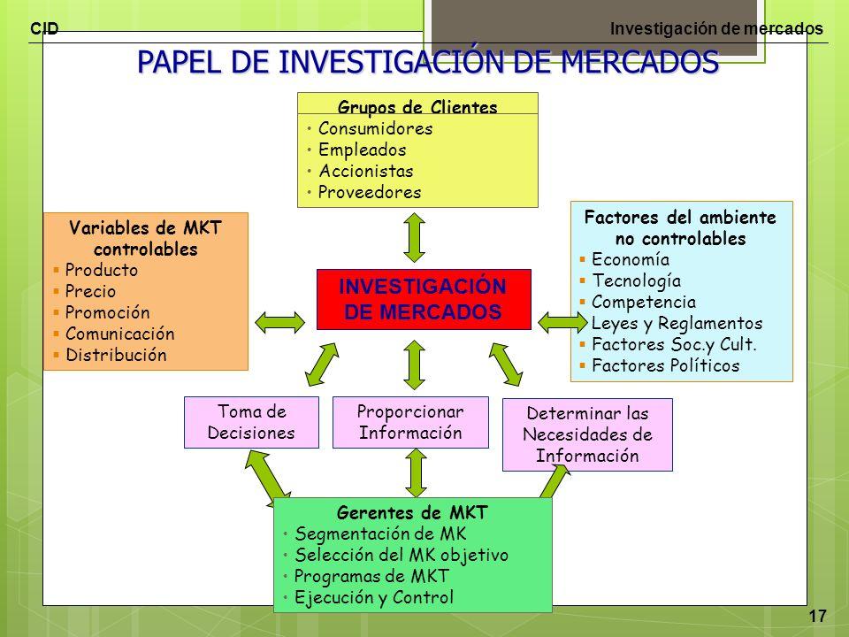 PAPEL DE INVESTIGACIÓN DE MERCADOS