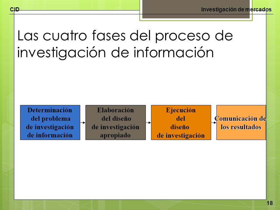 Las cuatro fases del proceso de investigación de información