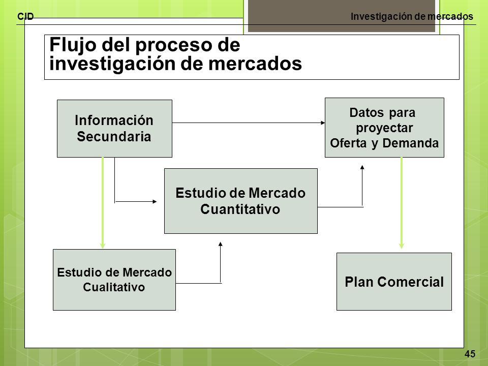 Flujo del proceso de investigación de mercados