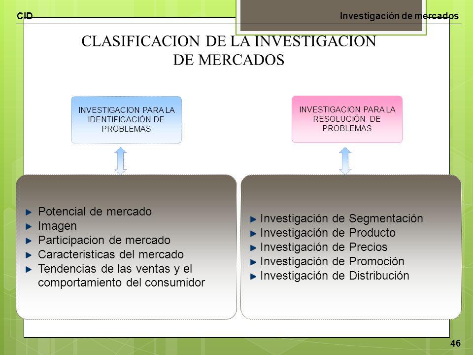 CLASIFICACION DE LA INVESTIGACION DE MERCADOS