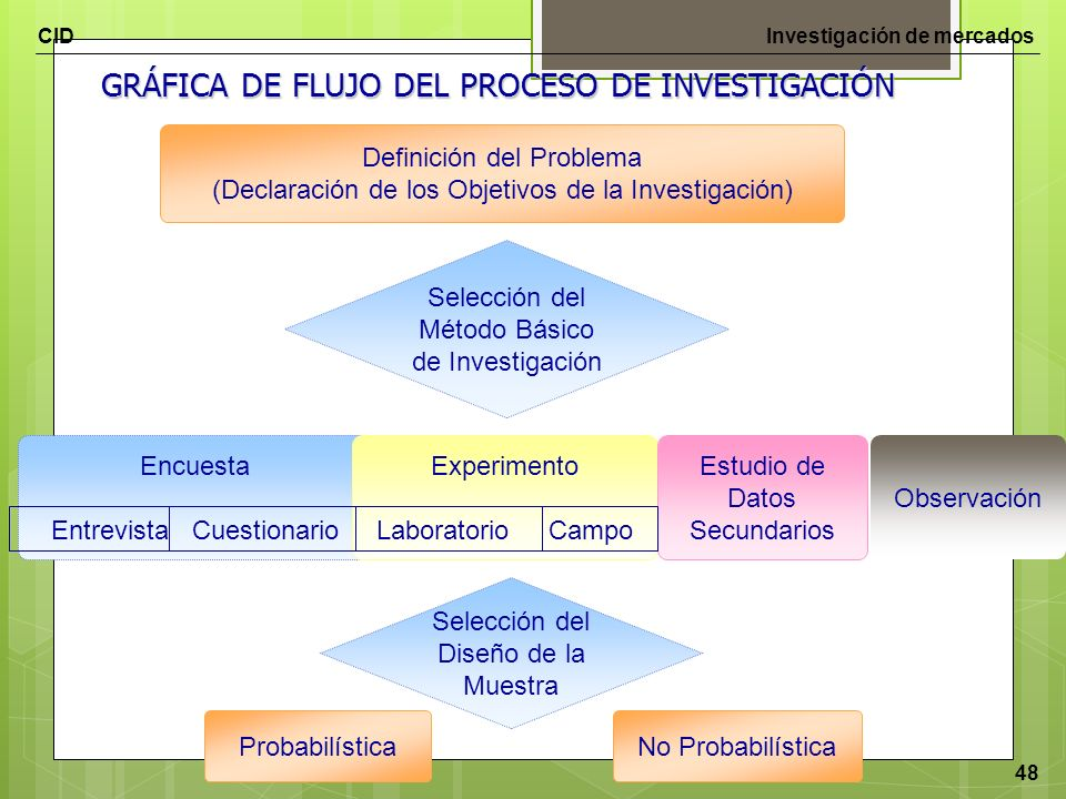 GRÁFICA DE FLUJO DEL PROCESO DE INVESTIGACIÓN