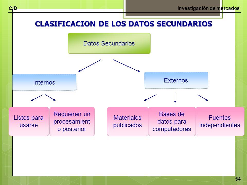 CLASIFICACION DE LOS DATOS SECUNDARIOS