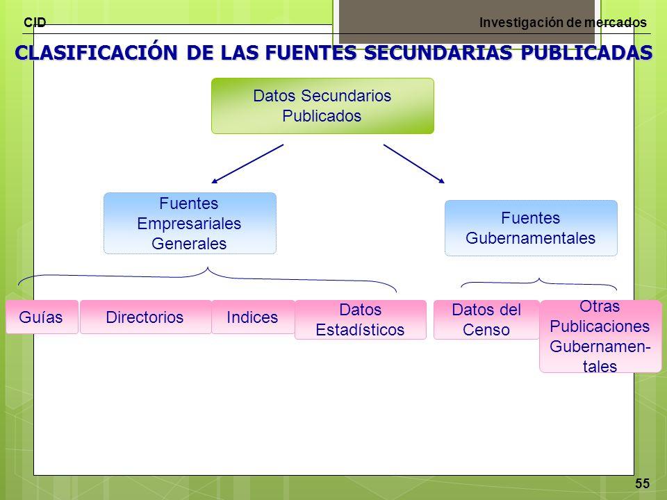 CLASIFICACIÓN DE LAS FUENTES SECUNDARIAS PUBLICADAS