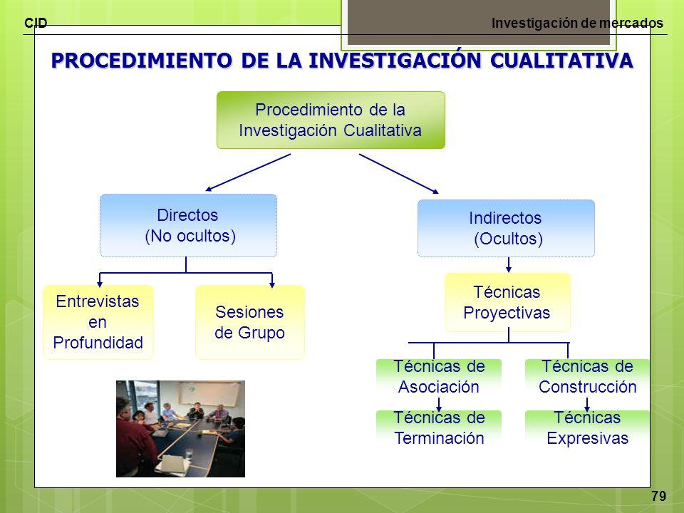 PROCEDIMIENTO DE LA INVESTIGACIÓN CUALITATIVA