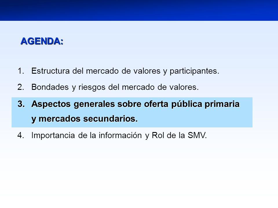 AGENDA: Estructura del mercado de valores y participantes. Bondades y riesgos del mercado de valores.