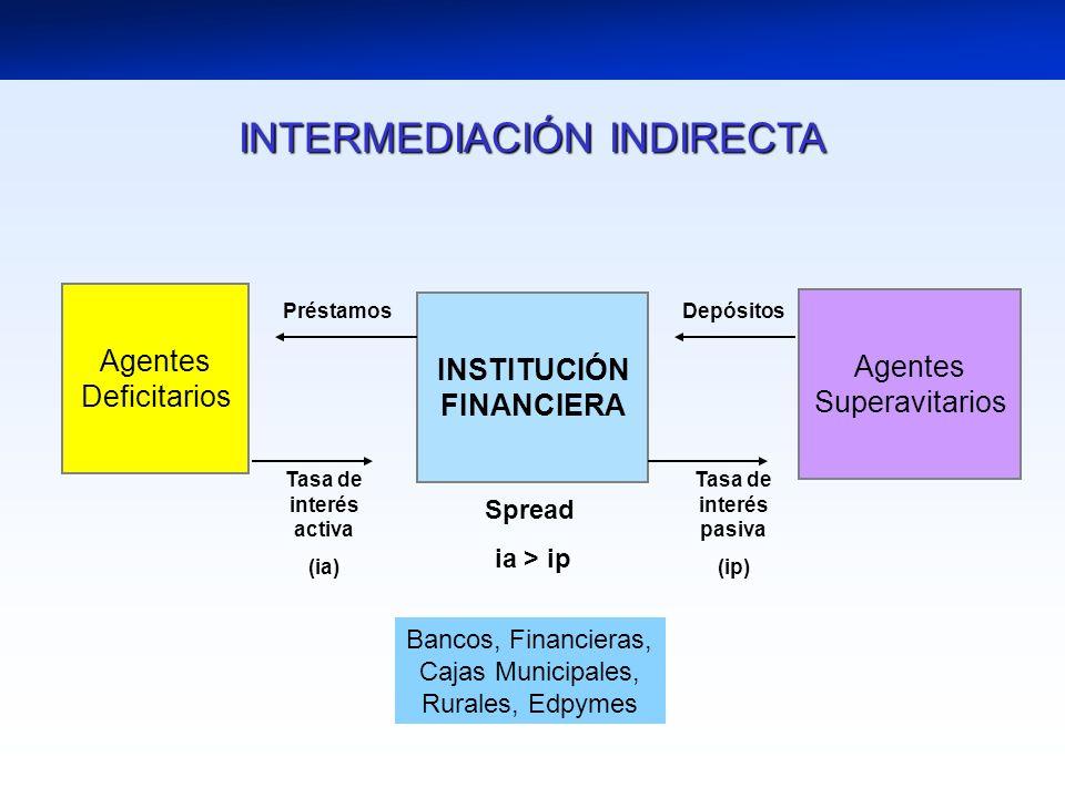 INSTITUCIÓN FINANCIERA
