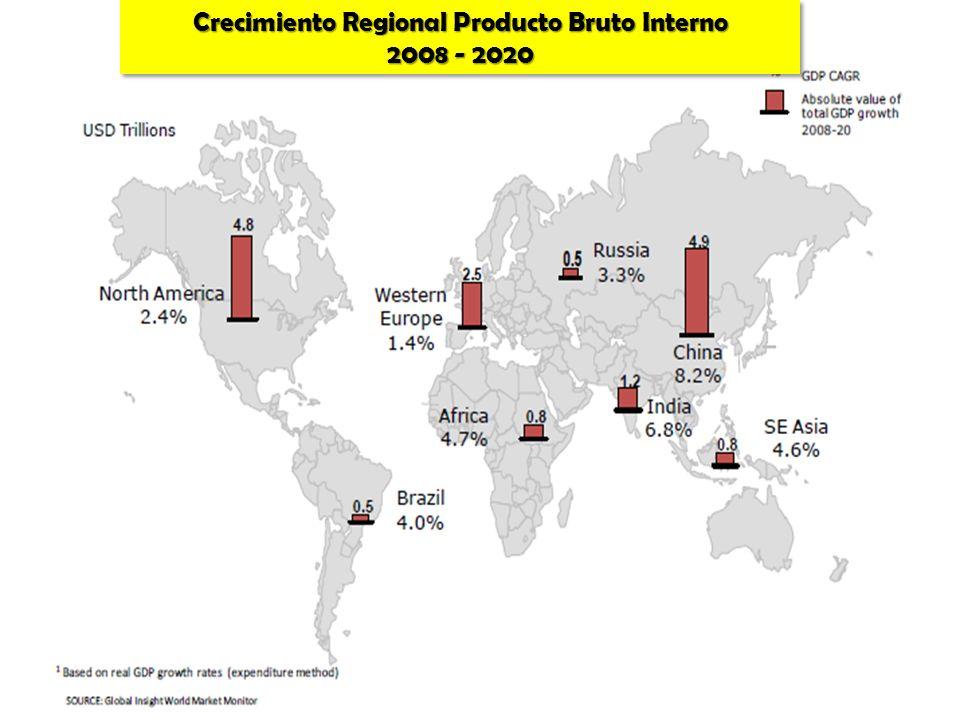 Crecimiento Regional Producto Bruto Interno
